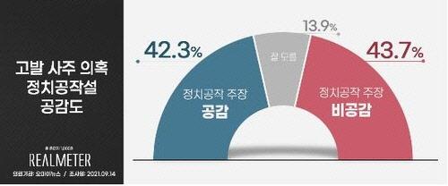 `尹 고발 사주`, 與의 정치공작일까…공감 42.3% vs 비공감 43.7%